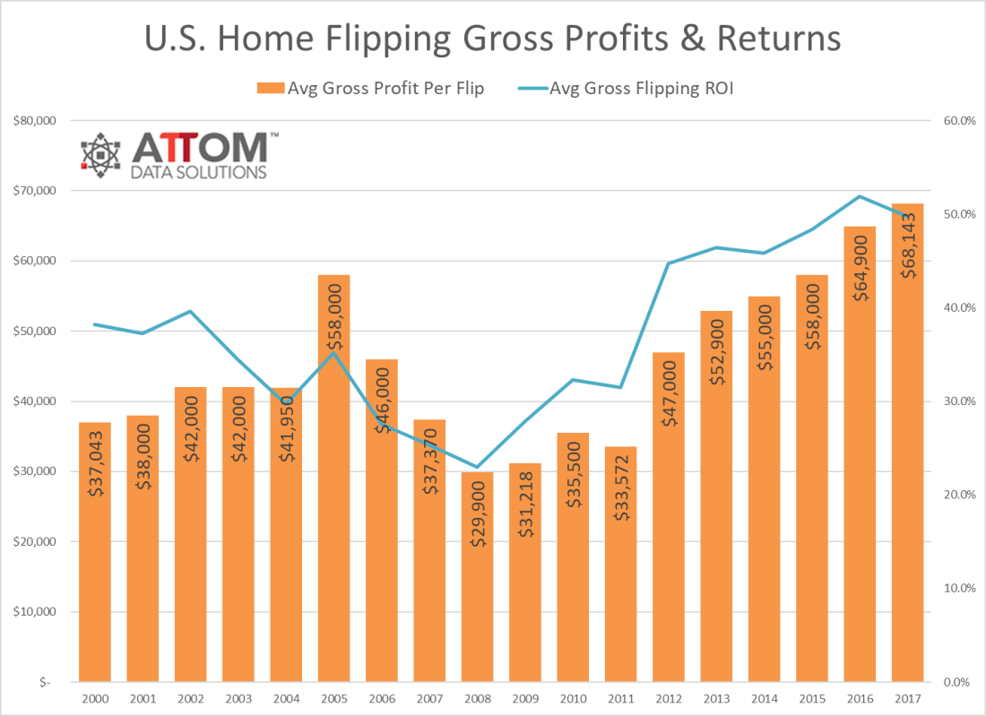 home_flips_Gross_Profits_2017.png