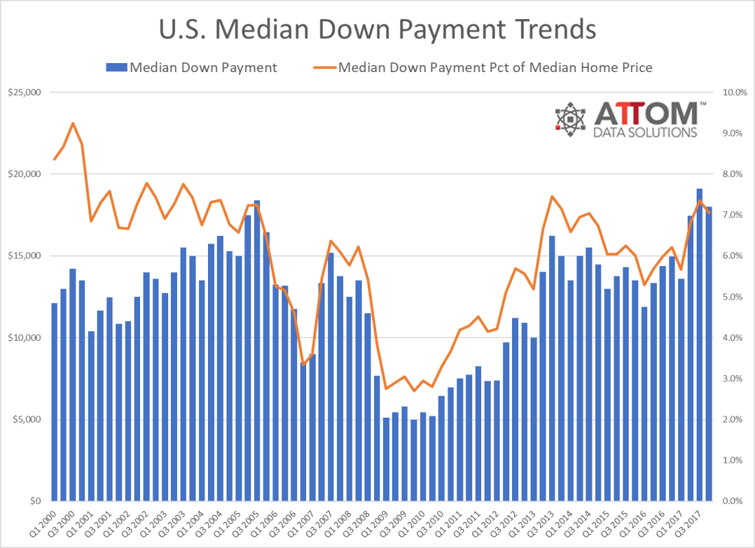 median_down_payment_Q4_2017 (1).png