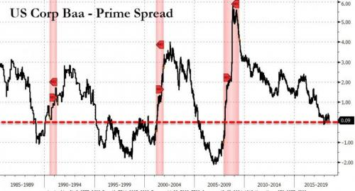 corp yield curve