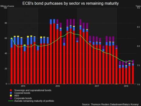 ecb maturities