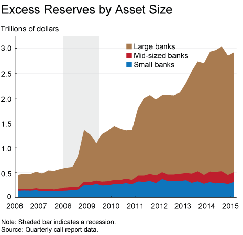 et 20150811 who is holding all the excess reserves img02