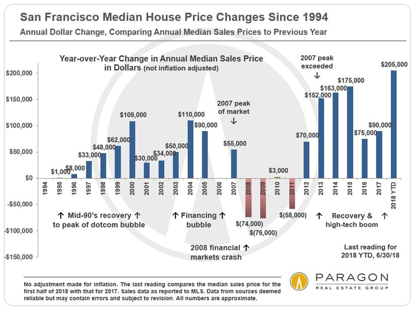 1994-Present_SF-Median-SFD-Price_DOLLAR-Change_YoY_0.jpg