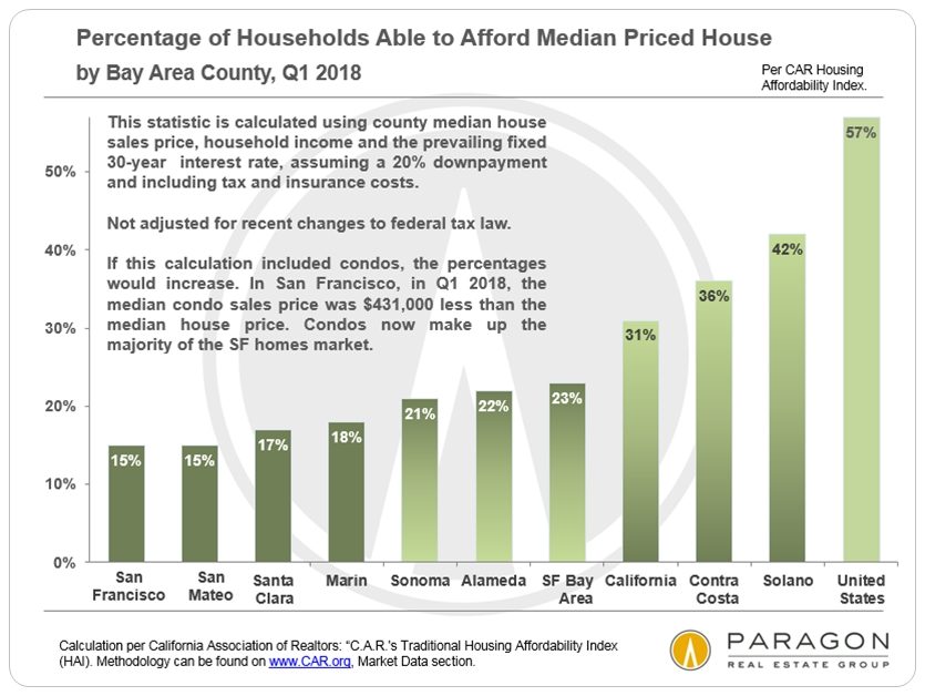 Affordability_HAI-Percentages_by-County