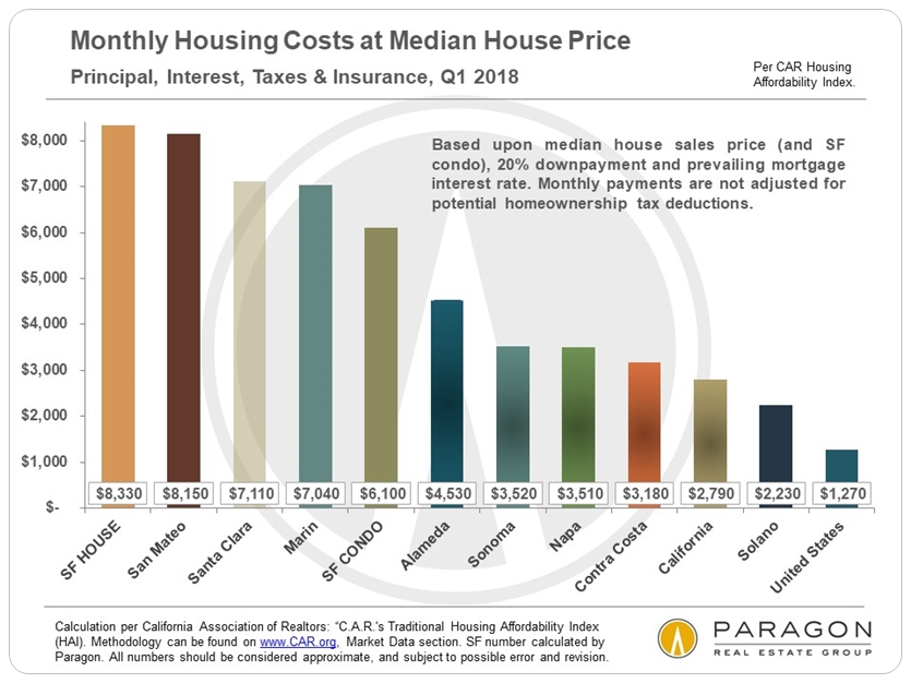 Affordability_Monthly-PITI_by-County-HAI