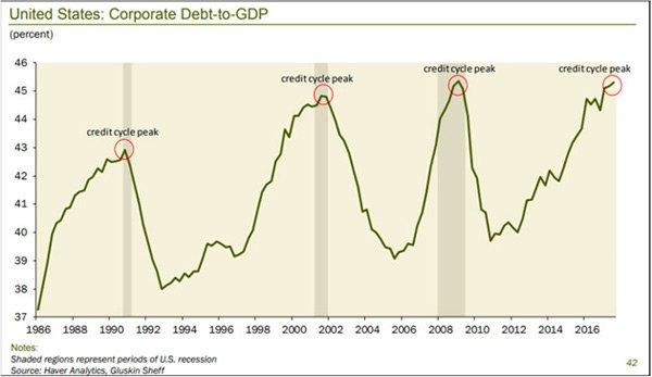 corporate debt to gdp 2