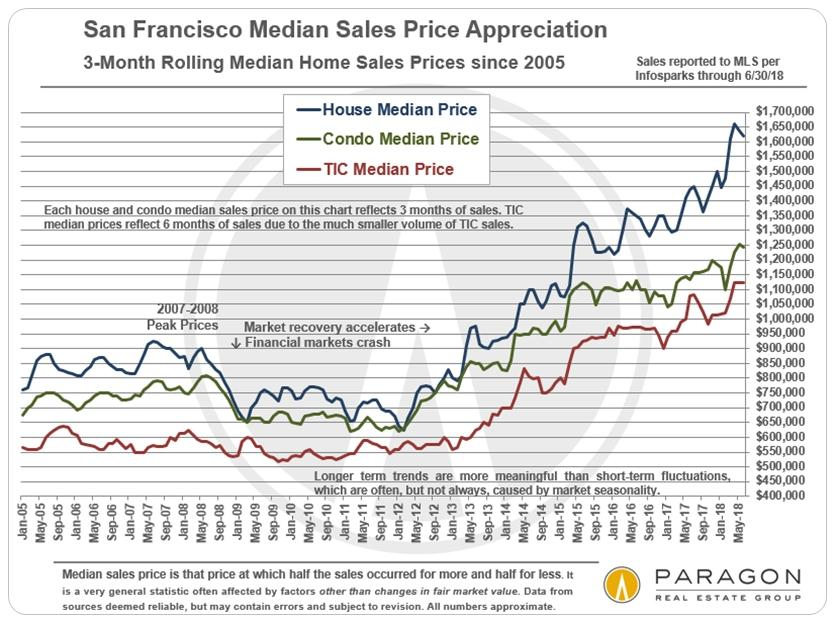MedianPrices_3-Month-Rolling_SFD-Condo-sep_since-2005 (1)
