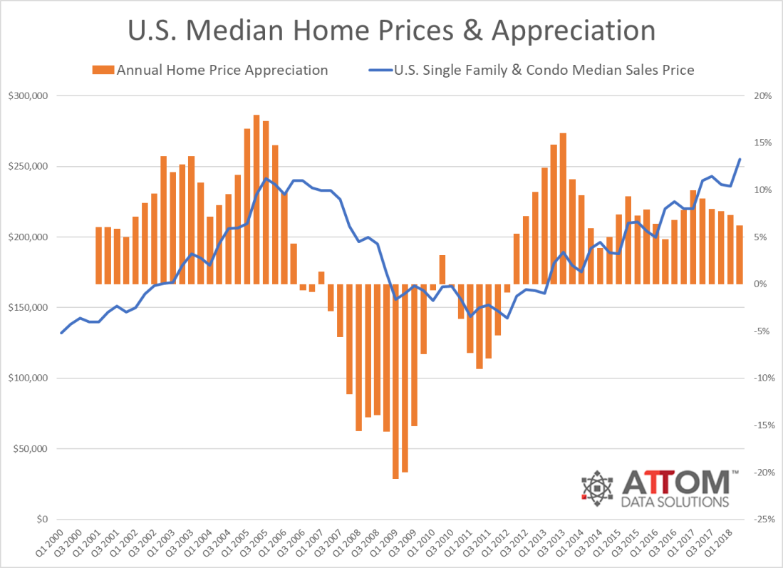 home_prices_appreciation_Q2_2018.png