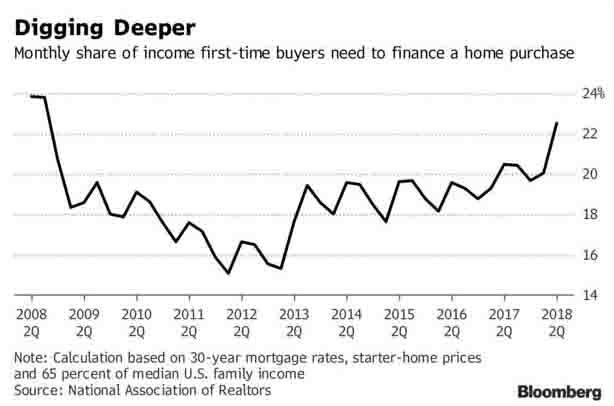 start home prices