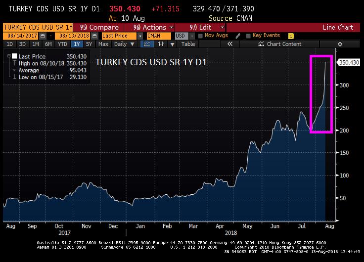 turkey1ycds