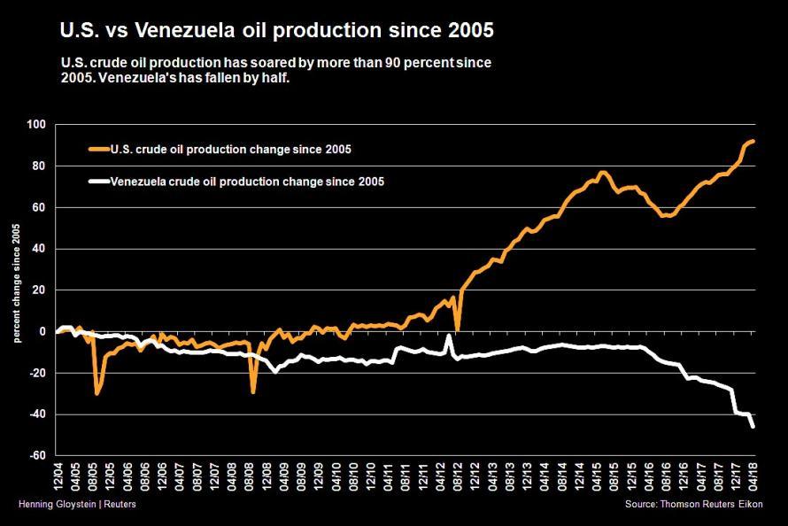 6-venezuela-oil-production