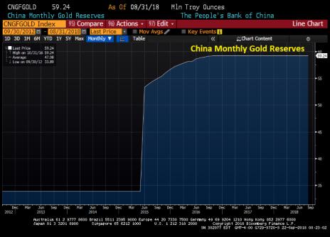 chinagoldreserves