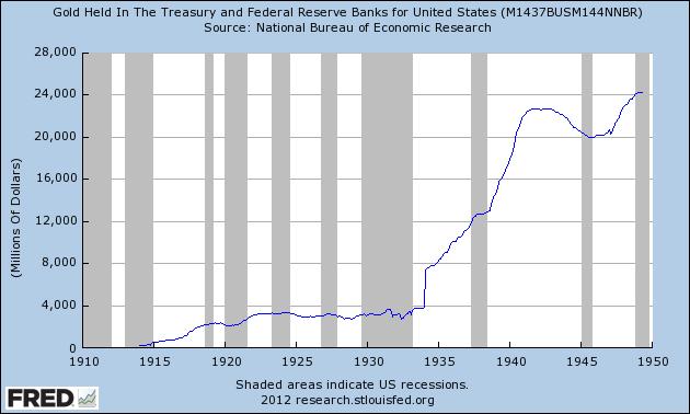 gold held in Treasury