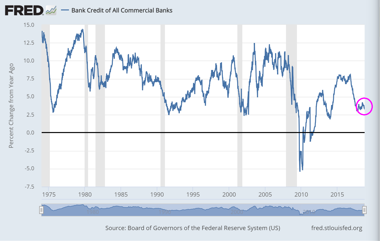 https://confoundedinterestnet.files.wordpress.com/2018/11/bankcreditslowdown.png
