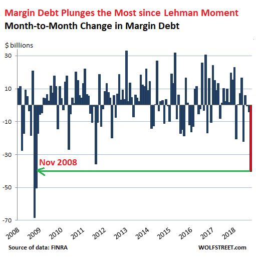 US-margin-debt-change-MoM-2018-10