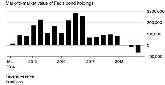 Fed P&L dec 2018