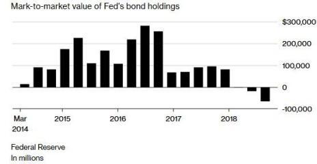 Fed P&L dec 2018