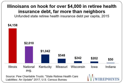 Illinoisans-on-hook-for-over-4000-in-retiree-health-insurance-debt-Wirepoints