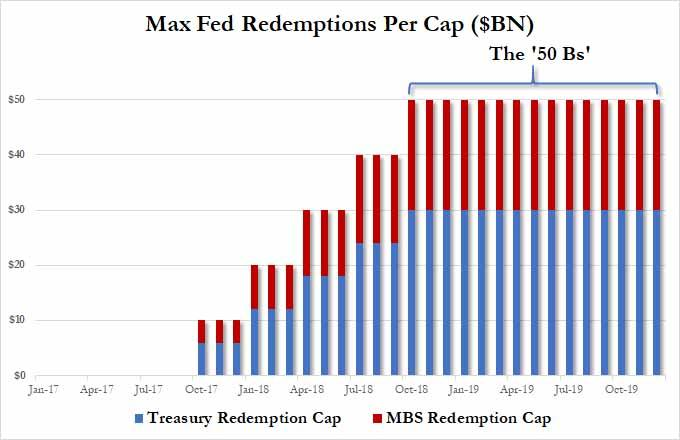 fed redemptions max