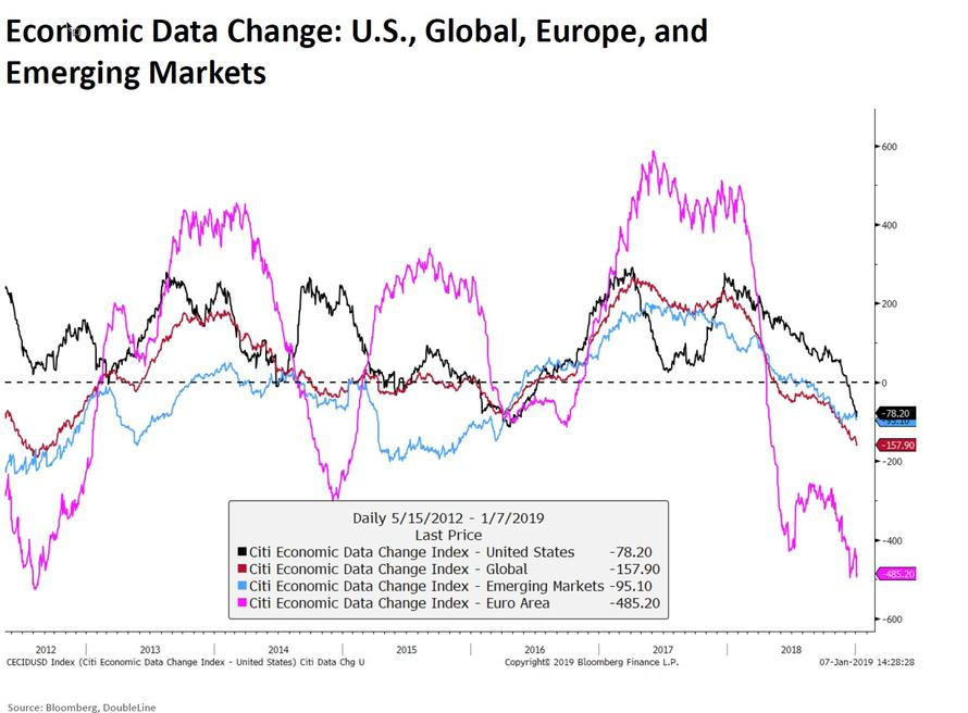 global econ slowing