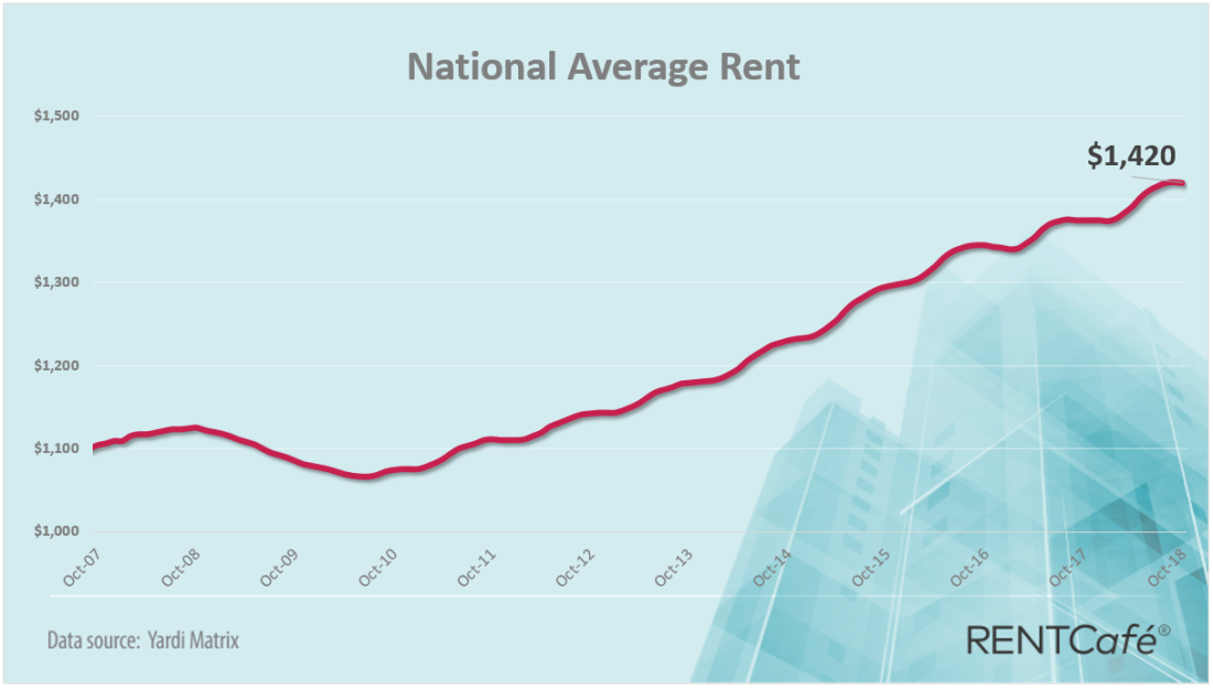 national-avg-rent-oct-2018