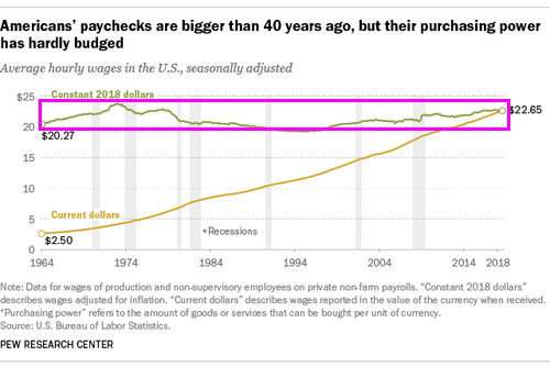 wages-real9-18_0.png