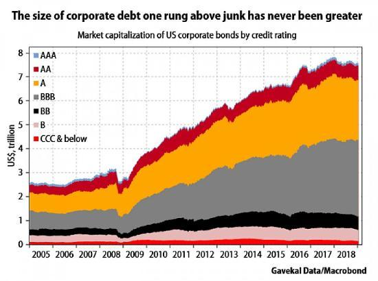 Corporate-bonds-almost-junk-Feb-19 (1)