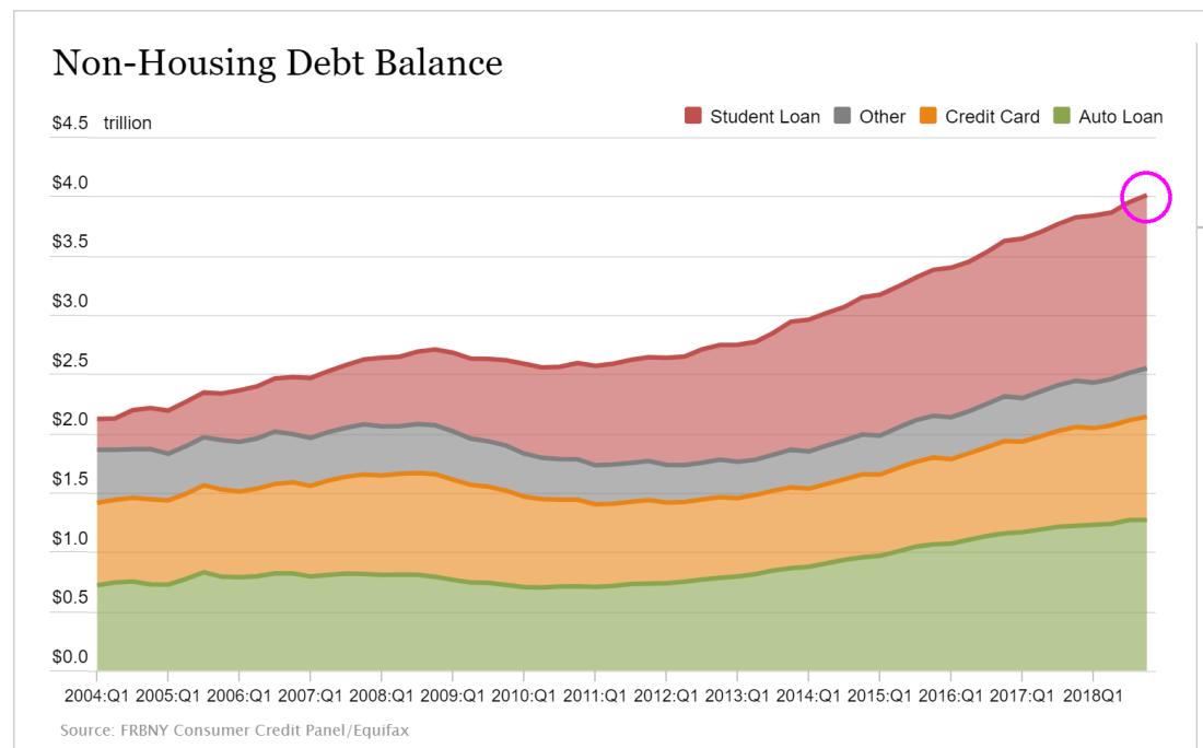 nonhousingdebt4trllion.png