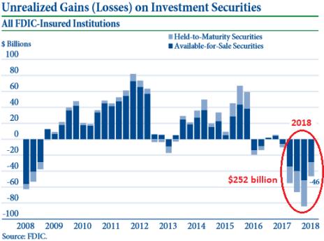 US-FDIC-Banks-unrealized-losses-2018-Q4