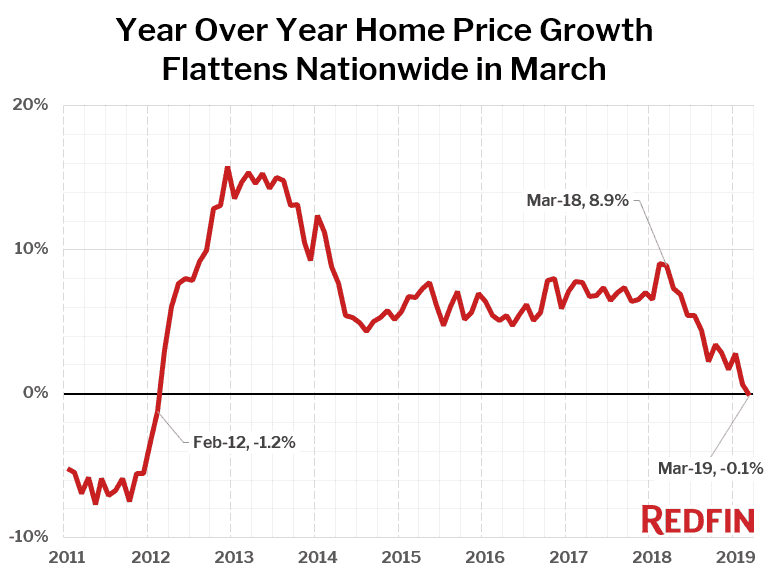 Median-Home-Price-Change-YOY_Redfin_2019-03