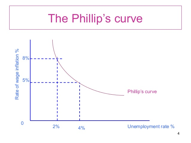 phillips-curve-hypothesis-4-638.jpg