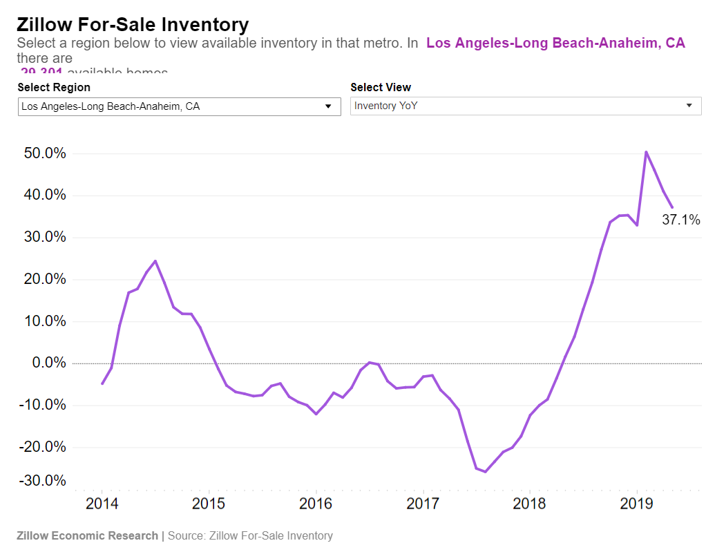 la-county-inventory.png