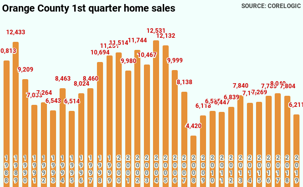 Orange-County-1st-quarter-home-sales-1