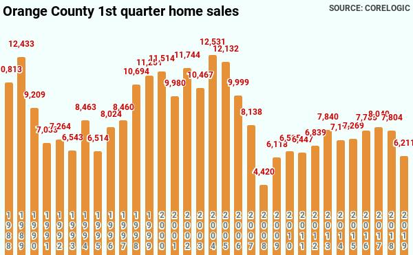 https://confoundedinterestnet.files.wordpress.com/2019/06/orange-county-1st-quarter-home-sales-1.png
