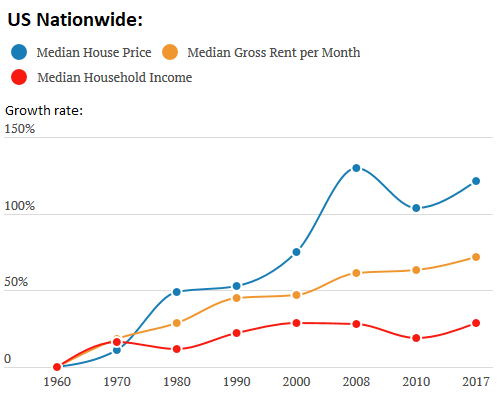US-income-v-housing-1-nationwide-