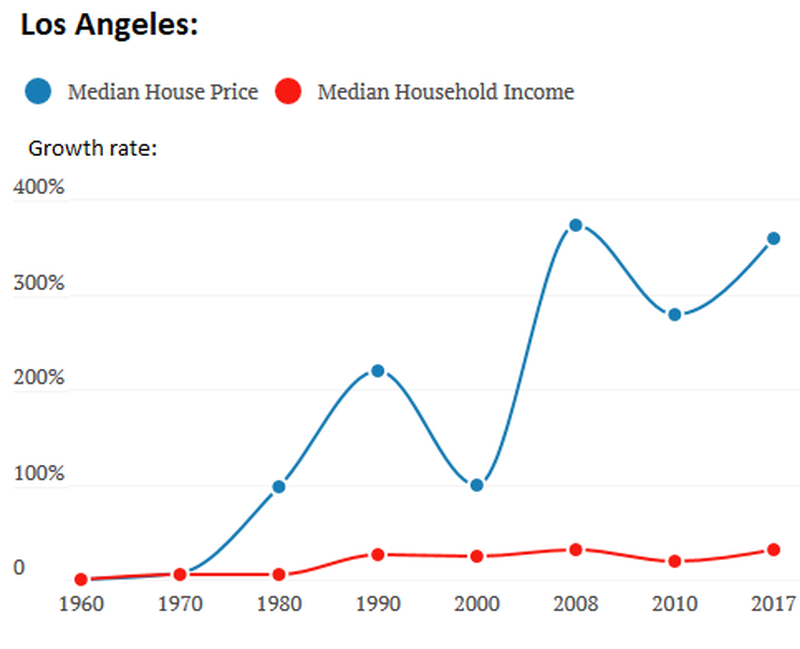 US-income-v-housing-2-los-angeles-.png