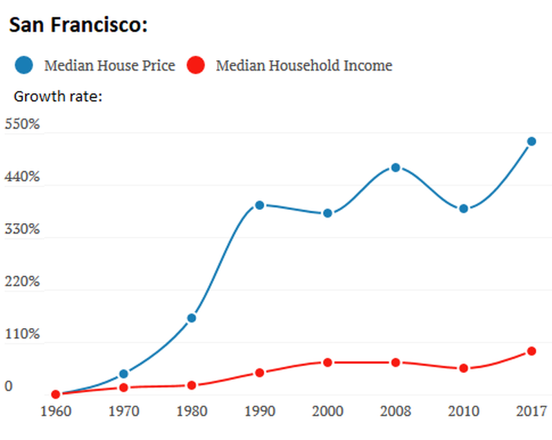 US-income-v-housing-2-San-Francisco