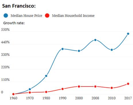 US-income-v-housing-2-San-Francisco