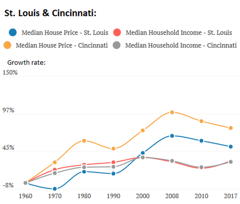 US-income-v-housing-2-stlouis-cincinnati