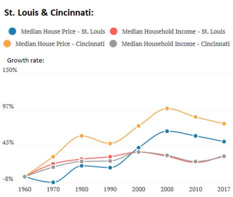US-income-v-housing-2-stlouis-cincinnati