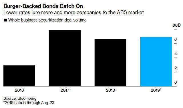 burger backed bonds