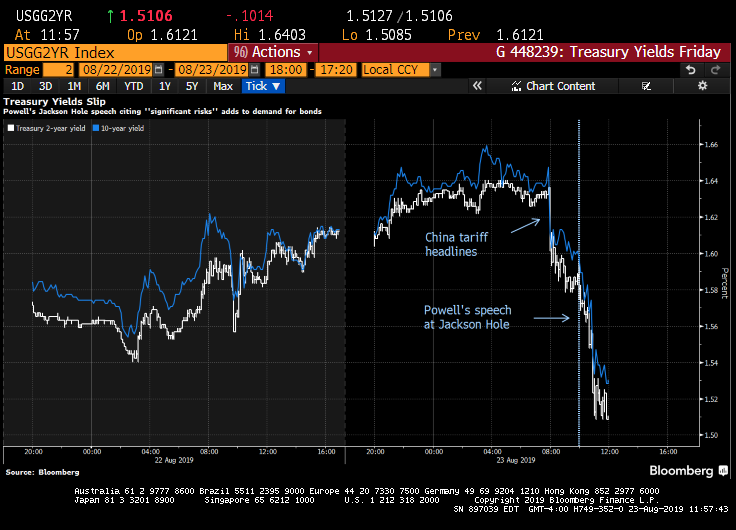 powell yield.png