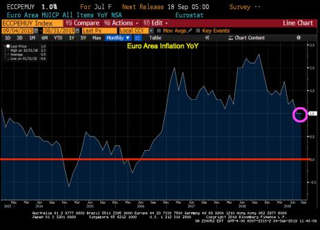 euinflation