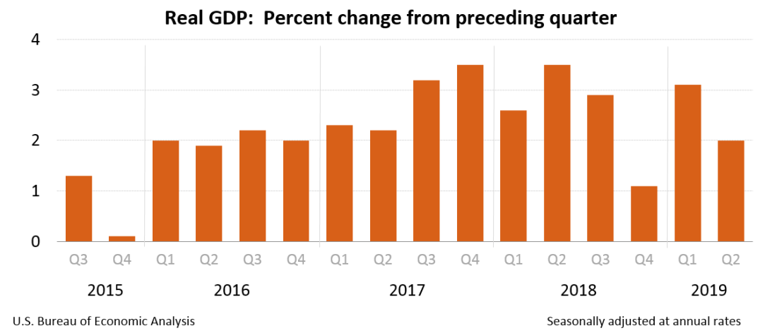 gdp2q19_3rd.png