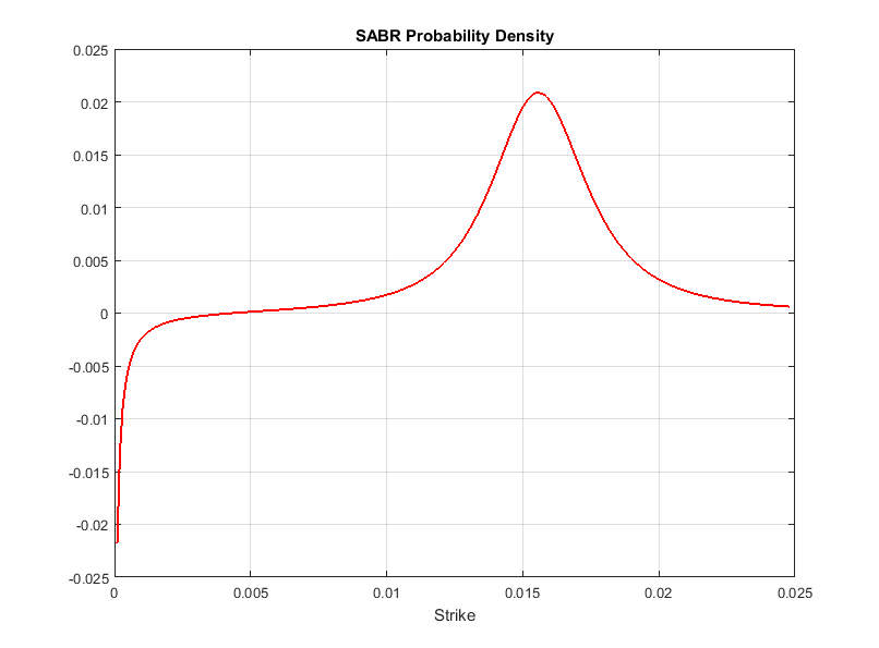 negative_density