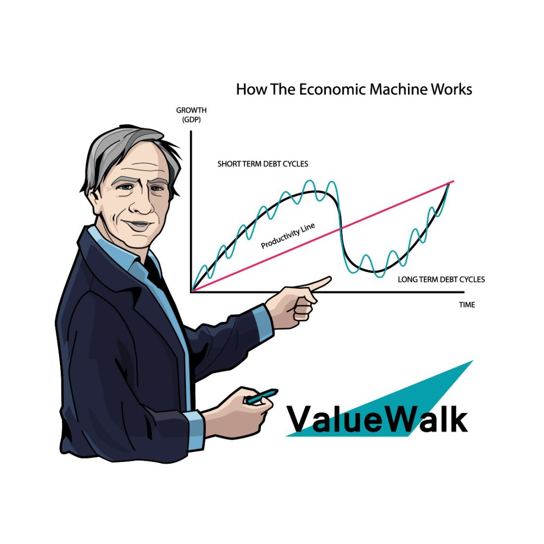 Ray_Dalio_JPG-Bridgewater-associates-VALUEWALK-LLC-how-the-economic-machine-works-macro-investing