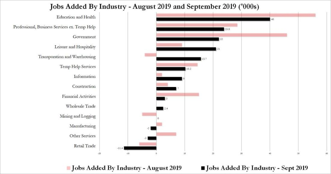 Sept 2019 industry