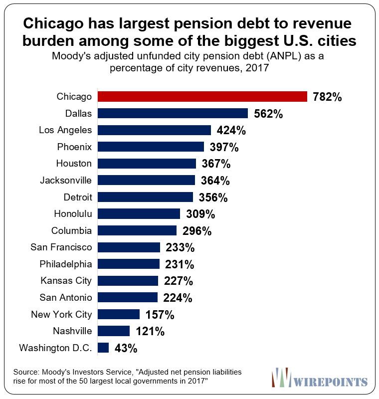 Chicago-has-largest-pension-debt-to-revenue-burden.png
