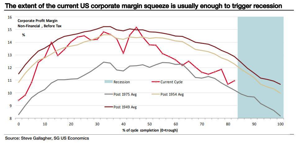 corporate margin squeeze