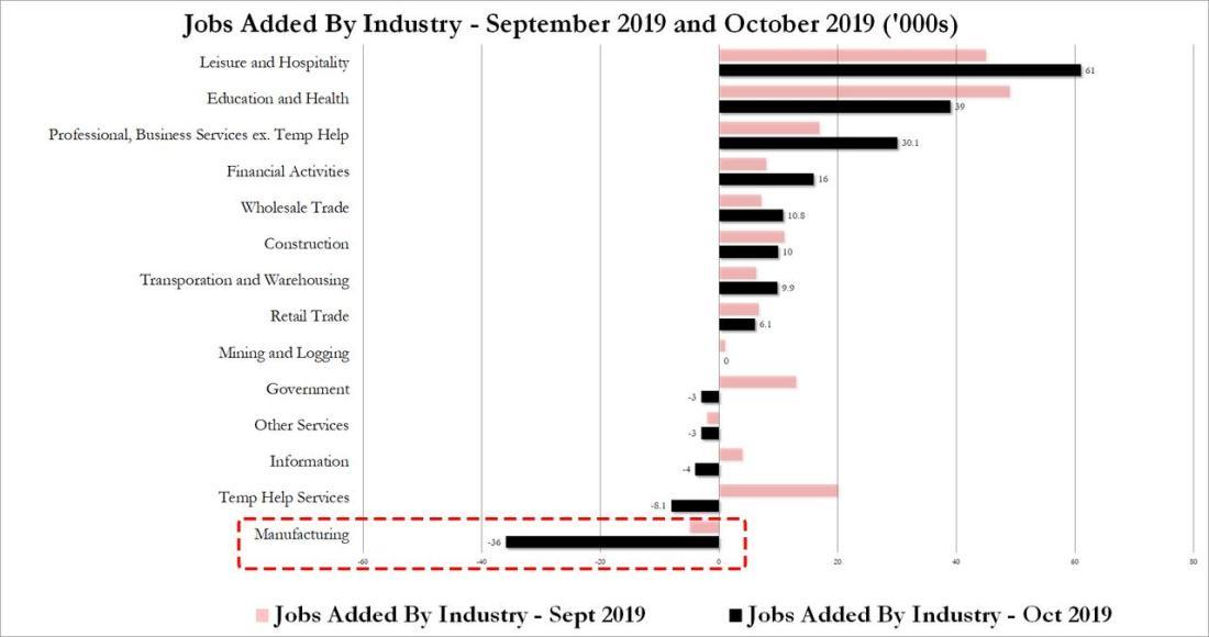 Oct jobs were