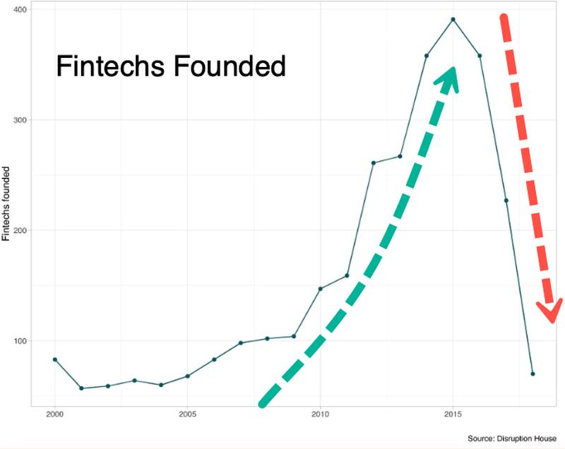fintech chart